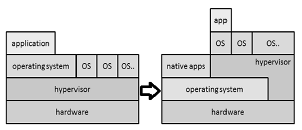 System Virtualization | Insideaiml