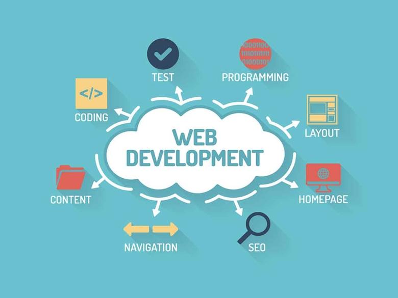 Web Development | Insideaiml