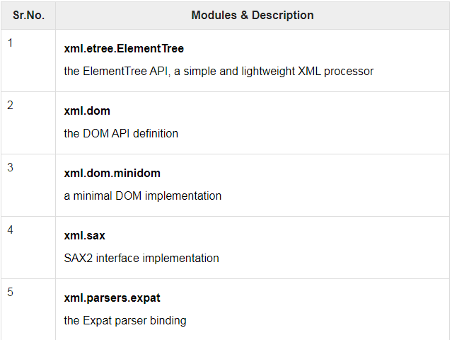 Modules for XML Processing | Insideaiml