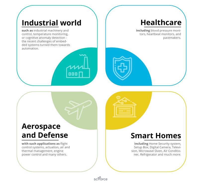 Applications of AI   Insideaiml