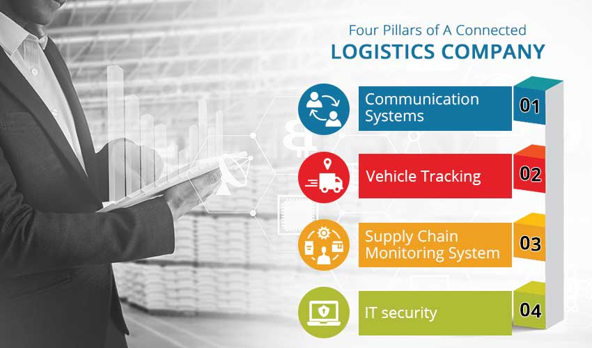 Four Pillars of Connected Ecosystem for Logistics Industry | Insideaiml