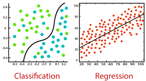 Classification And Regression Model | Insideaiml