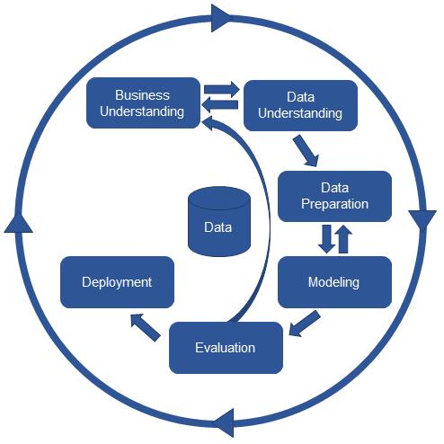 What is CRISP – DM Methodology | Insideaiml