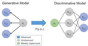 Discriminative Model | Insideaiml