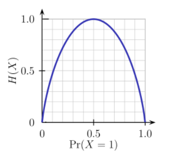 From the above graph, we can clearly say that H(X), the entropy is zero when the probability value is 0 or 1. We can find the maximum entropy when the probability value is 0.5. That is the reason why, we can't make any conclusion, when we have high entropy.