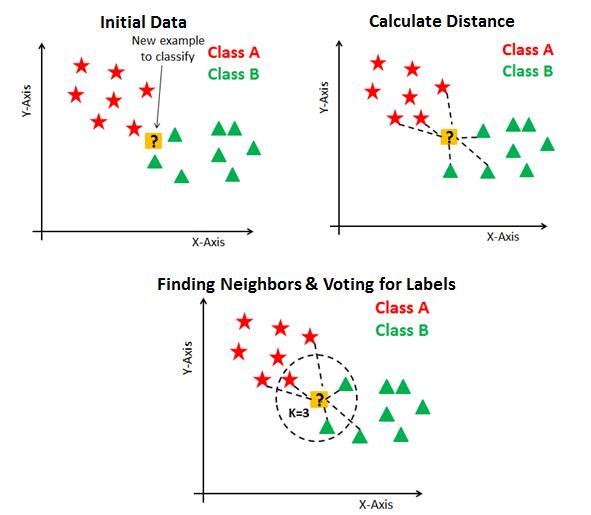 KNN Algorithm | Insideaiml