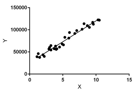 Linear Regression Plot | Insideaiml