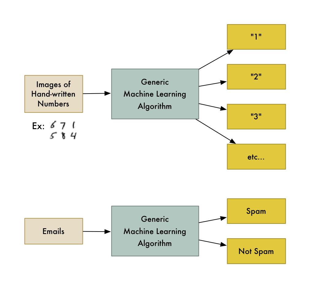 Classification | Insideaiml